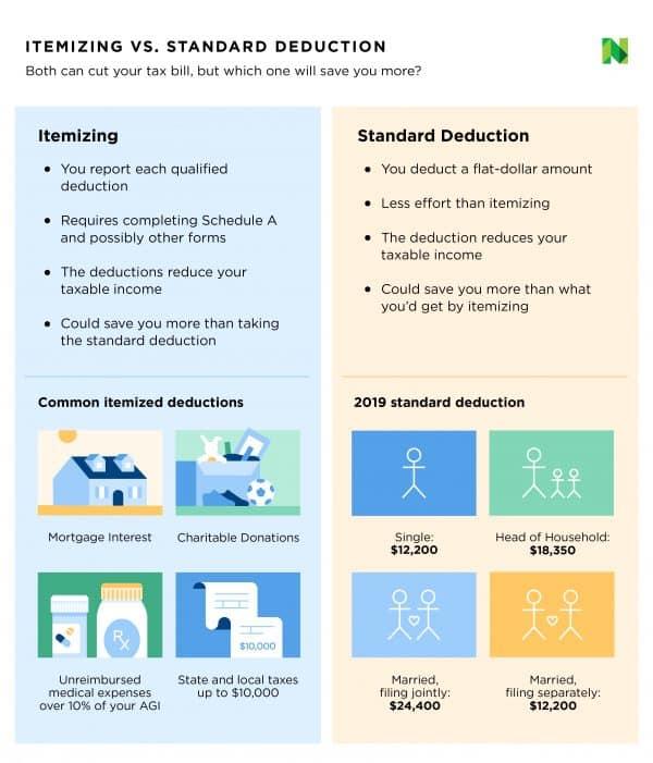 standard vs itemized deduction comparison