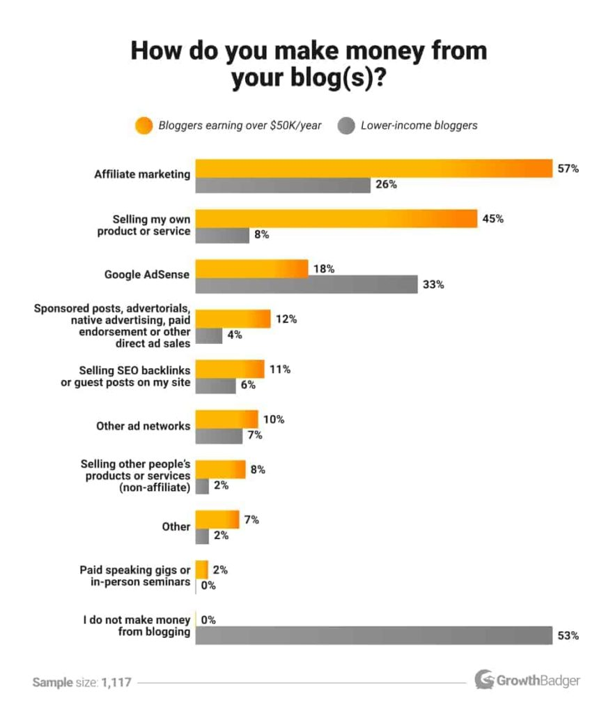 chart describing the different possible ways for bloggers to make money