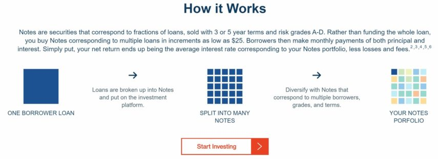 how peer to peer lending with lending club works