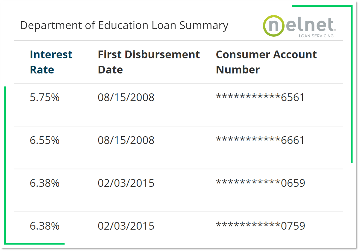 Refinancing student loans can save you thousands of dollars over the life of the loan