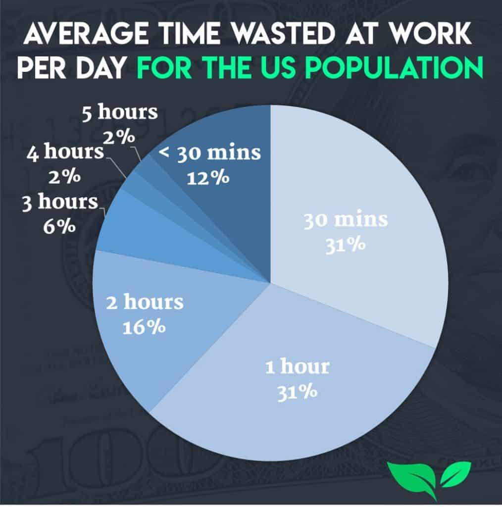 Wasted time at work shows a clear misunderstanding of the importance of work life balance