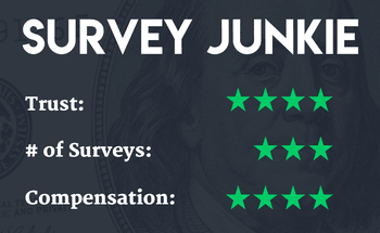 Survey Junkie ratings