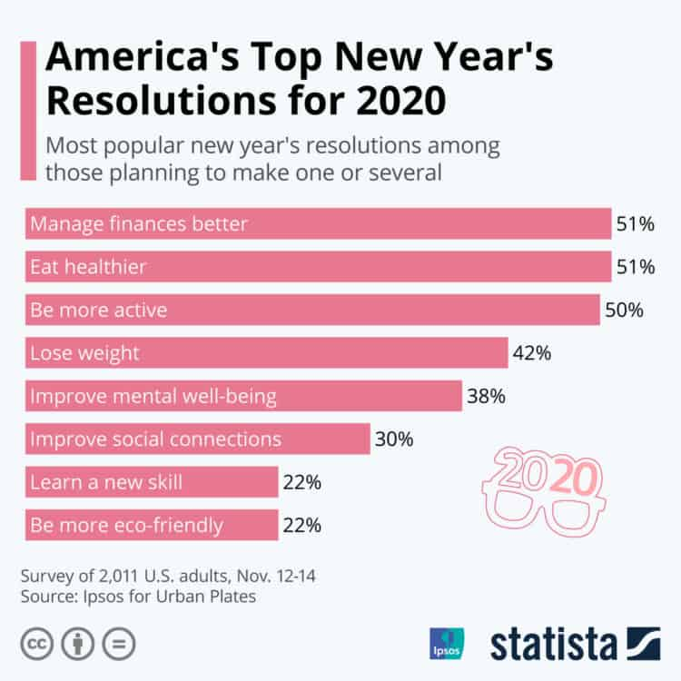 most popular new years resolution ideas according to statista