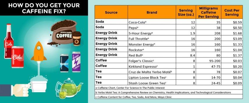 best sources of caffeine chart