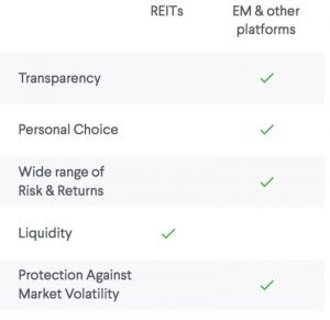 REITs versus Equity Multiple Comparison Chart