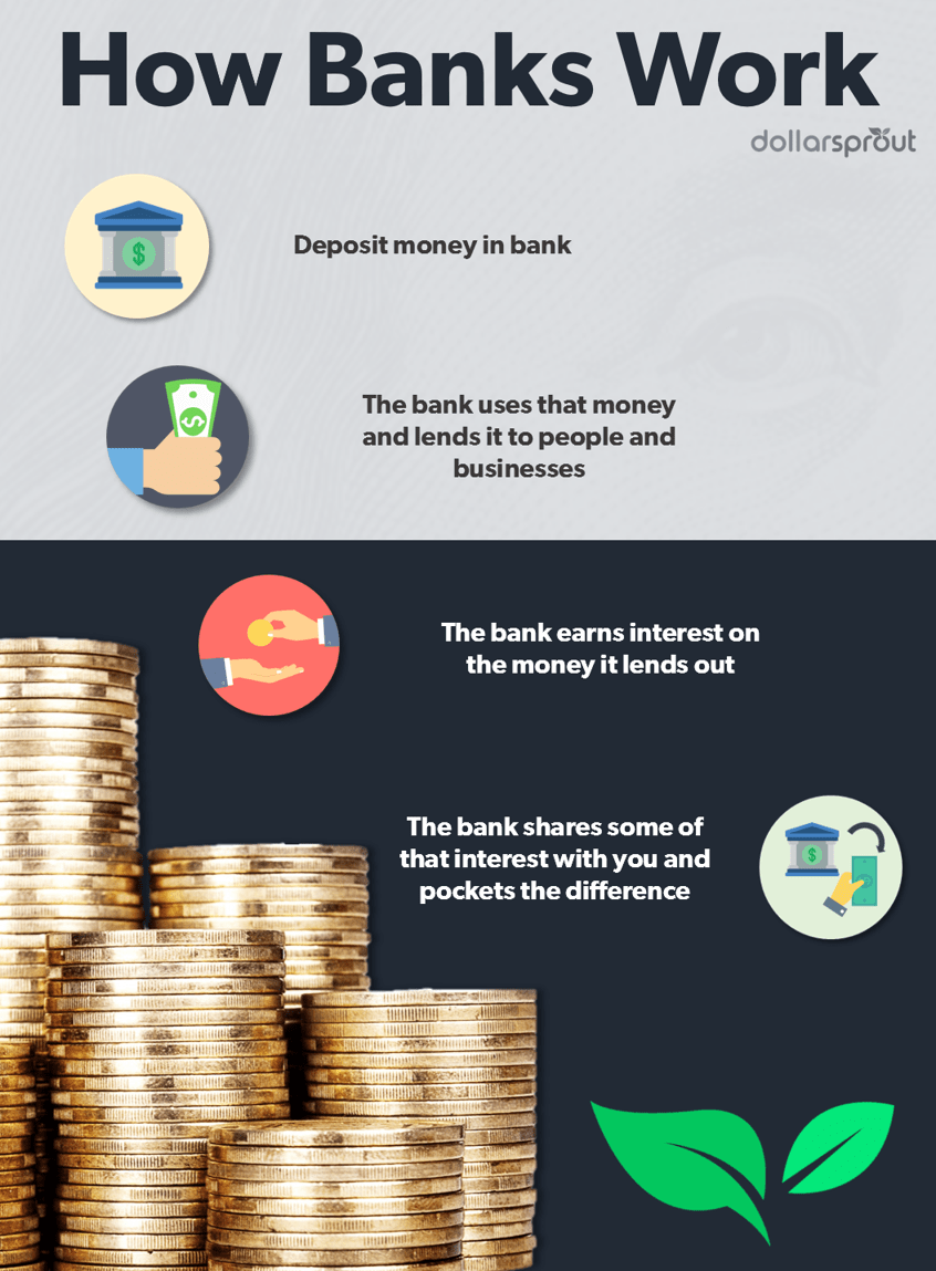 an infographic explaining how banks work