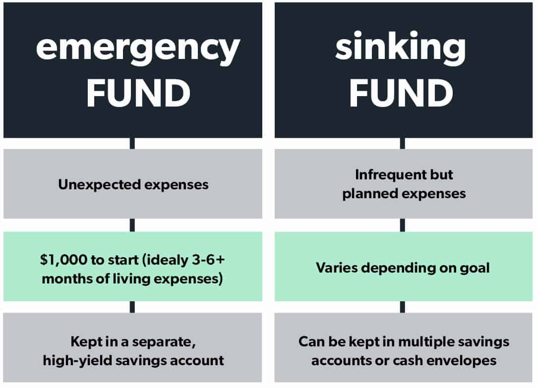 Emergency Fund vs. Sinking Fund