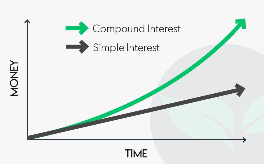 Simple vs. Compound Interest