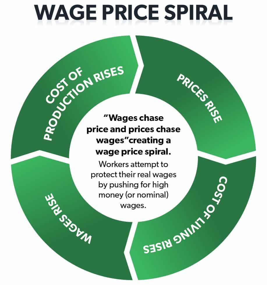 Wage Price Spiral