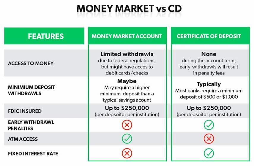 Money Market vs. CD
