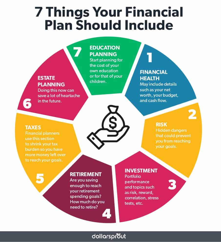 checklist of items to include in a financial plan