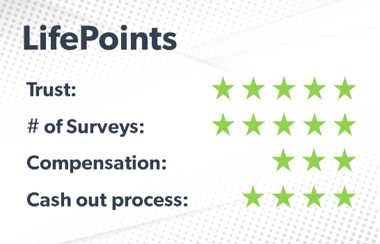 LifePoints rating