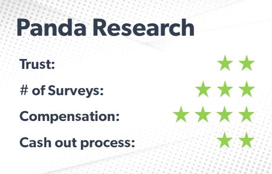 Panda Research rating