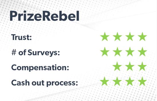 PrizeRebel rating