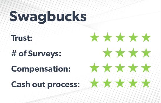 Swagbucks rating