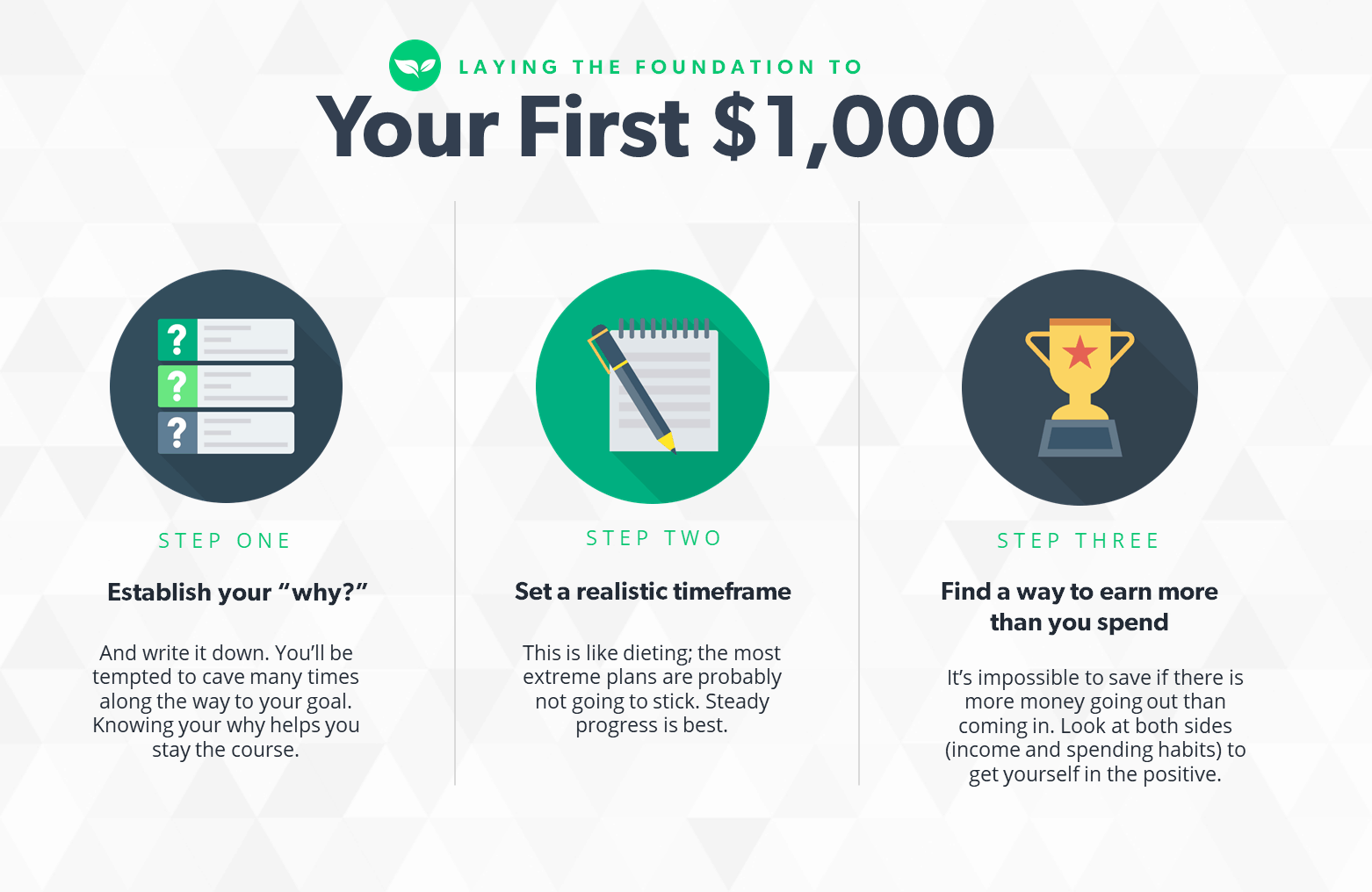Infographic showing the first steps to saving your first $1,000. Step 1, Establish your Why. Step 2, Set a Realistic Timeframe. Step 3, Make more money than you spend.