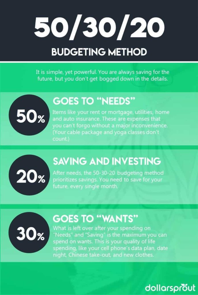 50/30/10 Budgeting Method is a great way to start budgeting. If you are looking for how to make a budget, start with this simple breakdown!