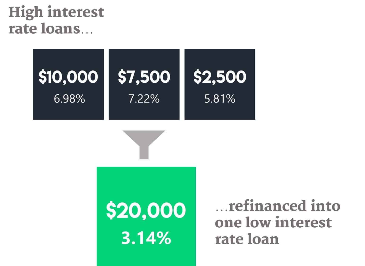 Diagram showing how student loan refinancing works