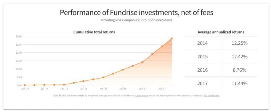 fundrise fees - Fundrise review of historical investment returns