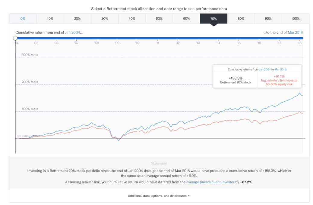 betterment app - betterment stock allocation portfolio