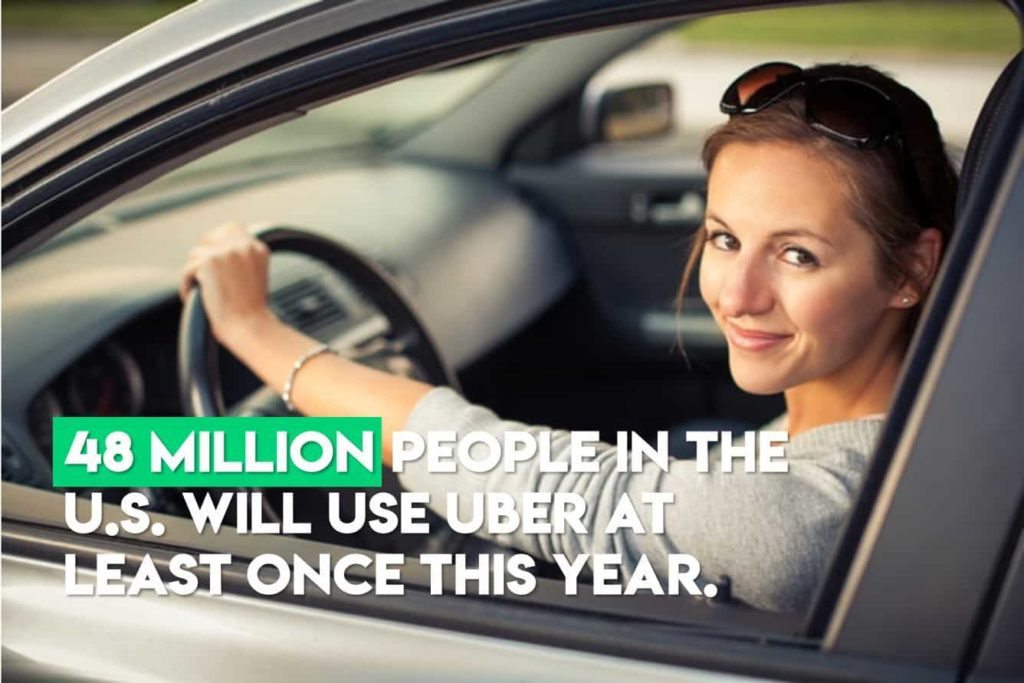 48 million people are expected to use Uber in 2018