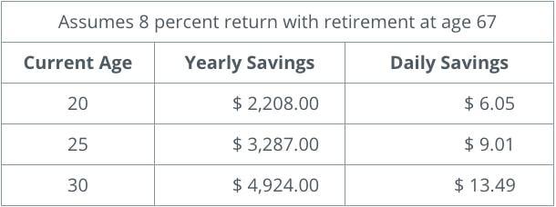 retirement-savings-millionaire-roadmap-table